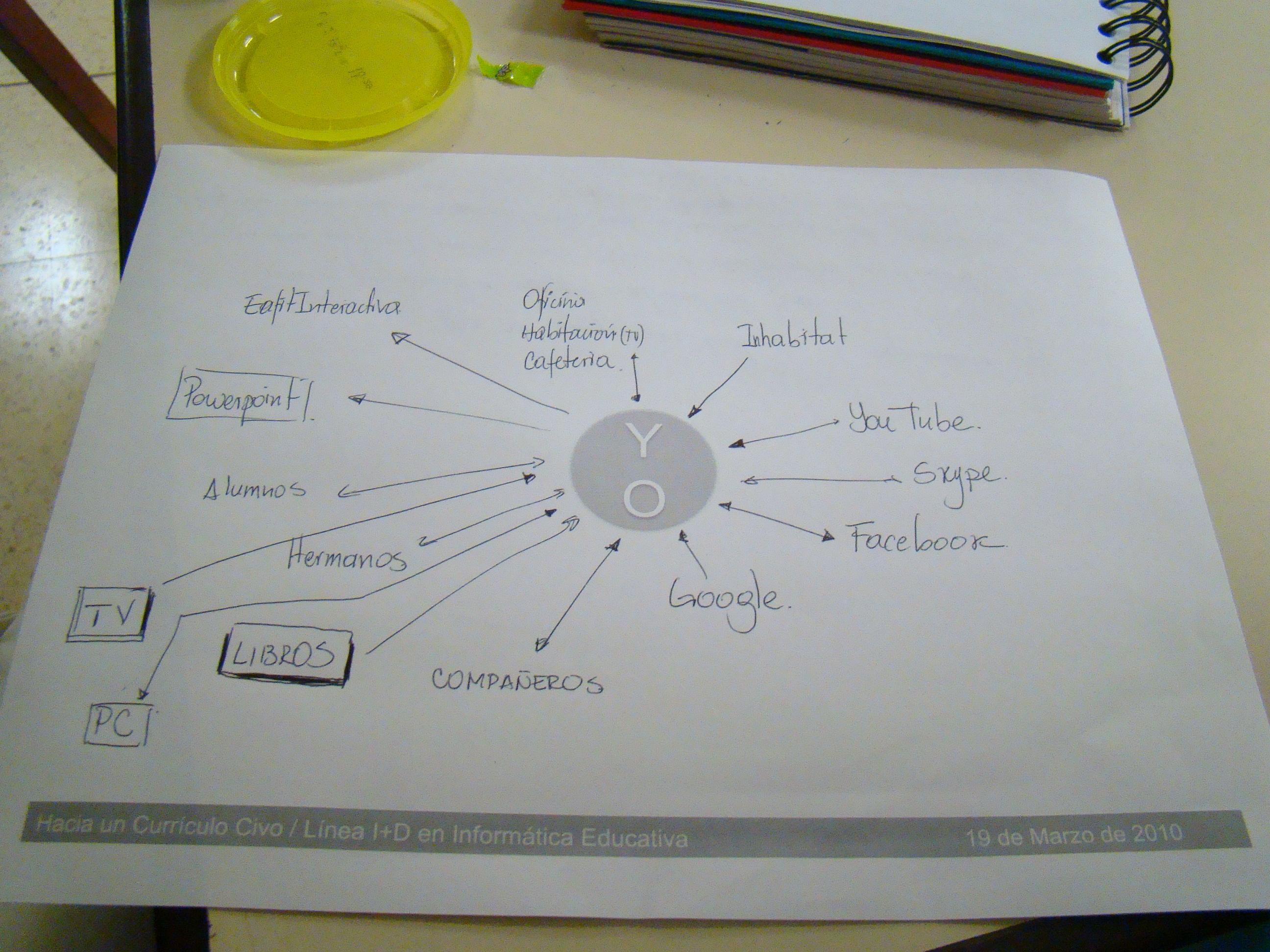 Ambiente personal de aprendizaje